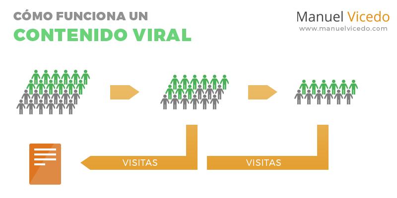 contenidos-virales