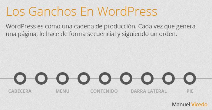 wordpress-hooks-chain